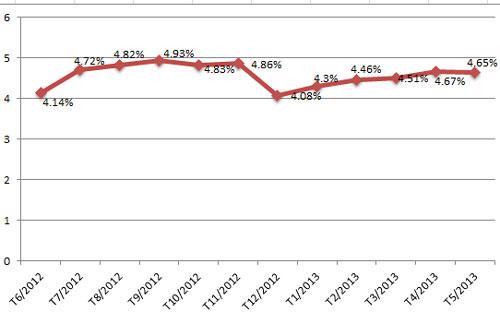 Tỷ lệ nợ xấu trong tổng dư nợ tín dụng trong những tháng gần đây (đơn vị:%) - Nguồn: Ngân hàng Nhà nước.