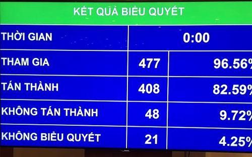 Kết quả bỏ phiếu thông qua nghị quyết điều chỉnh dự toán chi và phê chuẩn quyết toán ngân sách Nhà nước năm 2014.