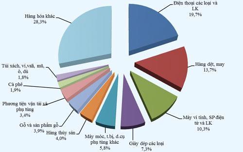 Cơ cấu các mặt hàng xuất khẩu lớn nhất của Việt Nam 10 tháng.