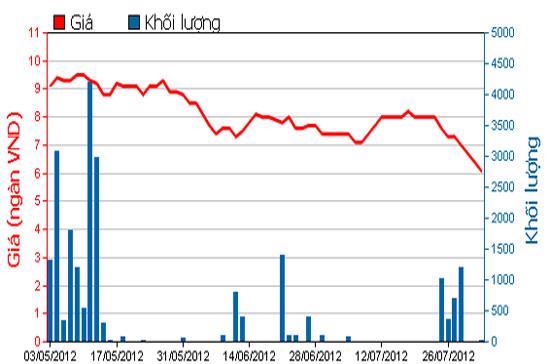 Diễn biến giá cổ phiếu DHC trong 3 tháng qua. Nguồn: HOSE.