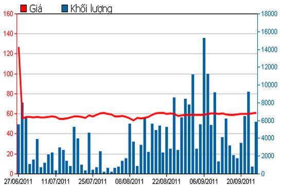 Diễn biến giá cổ phiếu DHG trong 3 tháng qua - Nguồn: HSX.