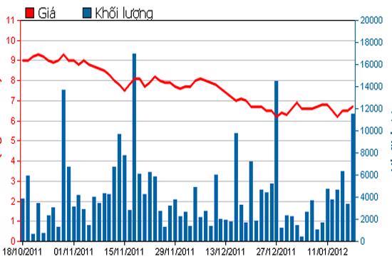 Diễn biến giá cổ phiếu DIC trong 3 tháng qua. Nguồn: HSX.