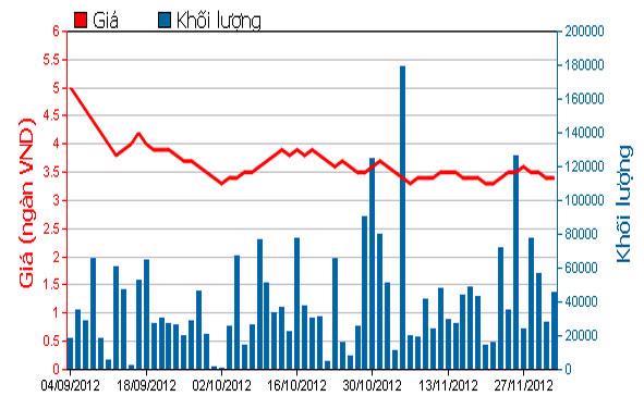 Diễn biến giá cổ phiếu DLG trong 3 tháng qua - Nguồn: HOSE.<br>