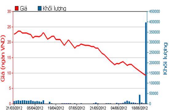 Biểu đồ giá cổ phiếu DLG trong 3 tháng qua - Nguồn: HOSE.