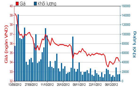 Diễn biến giá cổ phiếu DPM trong 3 tháng qua. Nguồn: HOSE.<br>