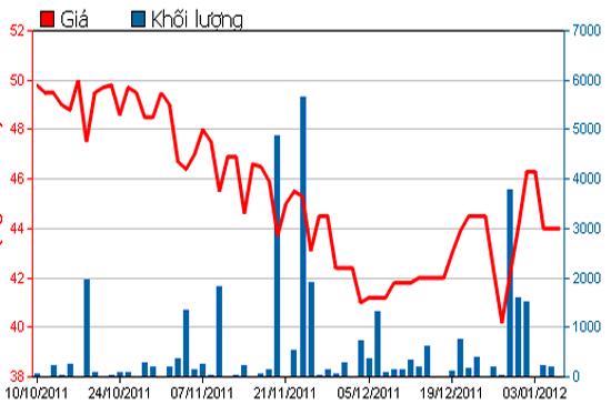 Diễn biến giá cổ phiếu DPR trong 3 tháng qua. Nguồn: HSX.