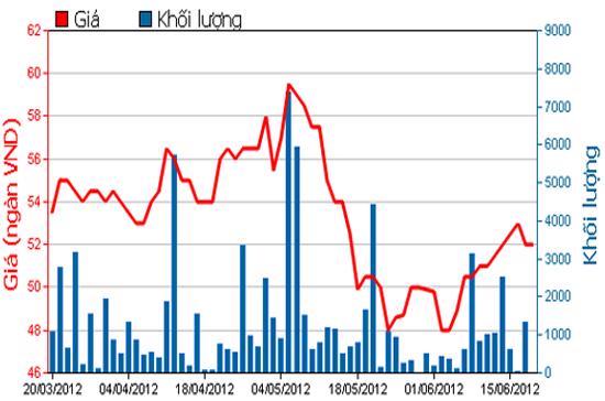 Diễn biến giá cổ phiếu DPR trong 3 tháng qua. Nguồn: HOSE.