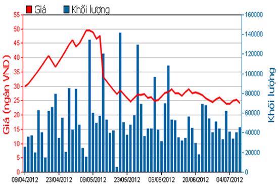 Diễn biến giá cổ phiếu DRC trong 3 tháng qua. Nguồn: HSX.