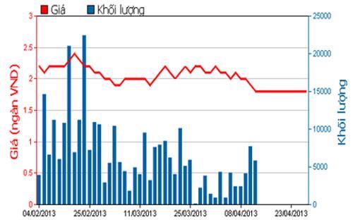 Diễn biến giá cổ phiếu DRH trong 3 tháng qua - Nguồn: HOSE.<br>