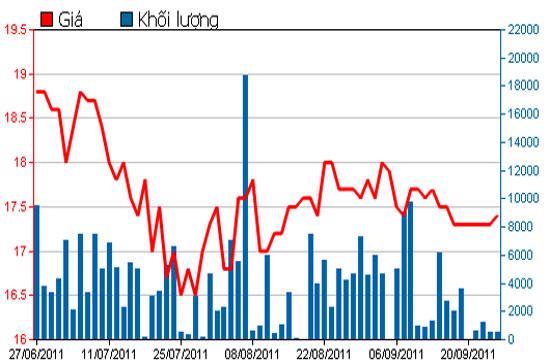 Diễn biến giá cổ phiếu DTL trong 3 tháng qua - Nguồn: HSX.