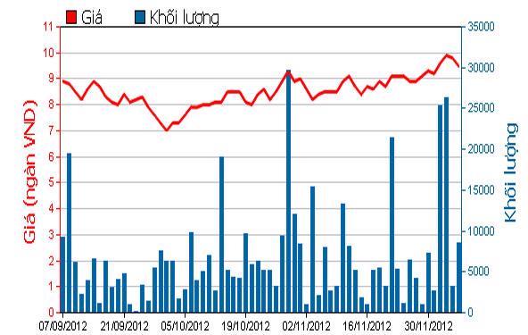 Diễn biến giá cổ phiếu DXG trong 3 tháng qua. Nguồn: HOSE.<br>