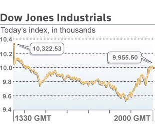 Chỉ số công nghiệp Dow Jones lần đầu tiên trong 4 năm xuống dưới ngưỡng 10.000 điểm - Ảnh: Reuters.