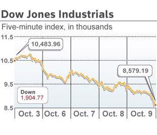 Chỉ số Dow Jones đã giảm 7,33% trong phiên này và thấp gần 40% so với cùng kỳ năm ngoái - Ảnh: Reuters.