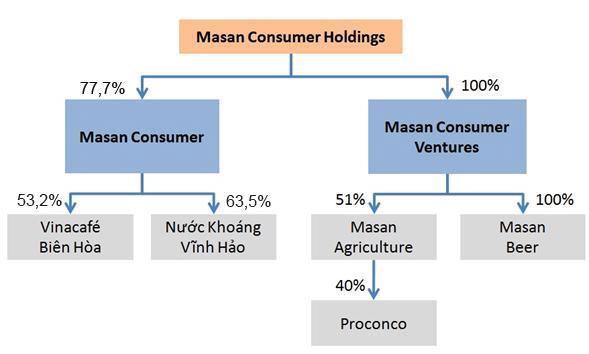Một nguồn tin gần gũi với Masan cho biết, cấu trúc của MCH sẽ gồm hai  nhánh tương đối tách biệt mặc dù cùng kinh doanh trên thị trường tiêu  dùng.