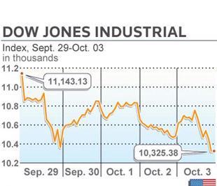 Chỉ số Dow Jones giảm 1,5% trong phiên này, thấp hơn tuần trước 7,34% và giảm 22,16% so với cùng kỳ năm ngoái - Ảnh: Reuters.