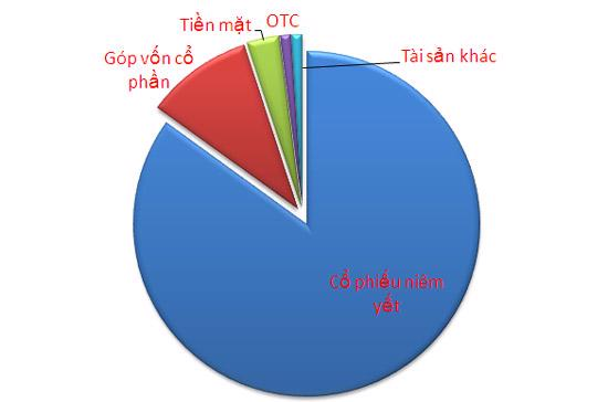 Cơ cấu danh mục đầu tư của Quỹ Vietnam Enterprise Investments Limited tính đến cuối tháng 4/2010 - Nguồn: Dragon Capital.