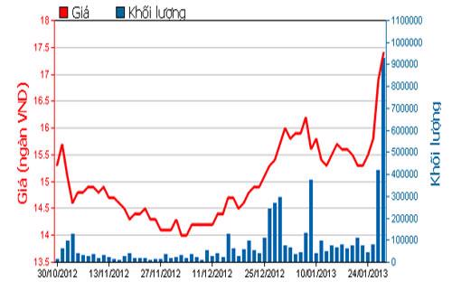 Diễn biến giá cổ phiếu EIB trong 3 tháng qua. Nguồn: HOSE.<br>