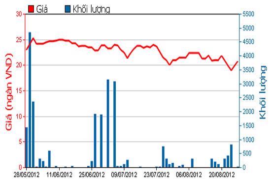 Diễn biến giá cổ phiếu EVE trong 3 tháng qua - Nguồn: HOSE.