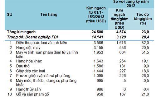 """<span style=""""font-family:'Arial','sans-serif';color:black;font-size:10pt"""">Kim ngạch xuất khẩu 10 nhóm hàng lớn nhất từ ngày 1/1/2013-15/3/2013 so với cùng kỳ năm 2012 - Nguồn: Tổng cục Hải quan.<br></span>"""