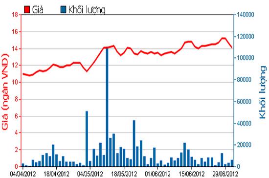 Diễn biến giá cổ phiếu FMC trong 3 tháng qua. Nguồn: HSX.