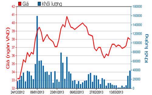 Diễn biến giá cổ phiếu FPT trong 3 tháng qua - Nguồn: HOSE.<br>