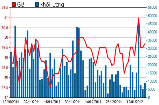 Diễn biến giá cổ phiếu FPT trong 3 tháng qua. Nguồn: HSX.