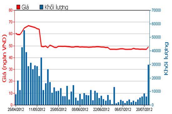 Diễn biến giá cổ phiếu FPT trong 3 tháng qua - Nguồn: HOSE.
