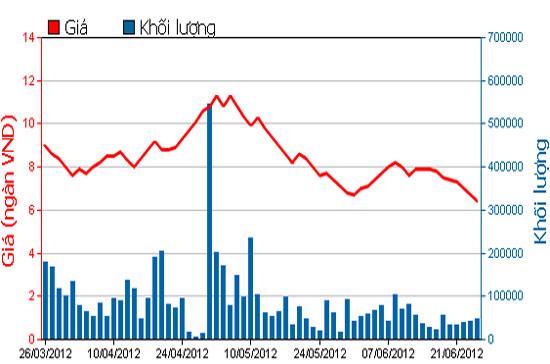 Diễn biến giá cổ phiếu BGM - Nguồn: HOSE.