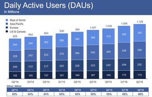 Thống kê về số lượng người sử dụng Facebook hàng ngày trên khắp thế giới - Ảnh: MarketWatch.