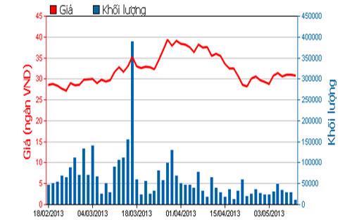 Diễn biến giá cổ phiếu GMD trong 3 tháng qua - Nguồn: HOSE.<br>