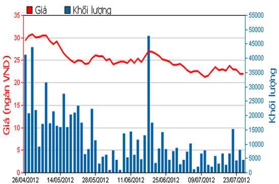 Diễn biến giá cổ phiếu GMD trong 3 tháng qua. Nguồn: HOSE.
