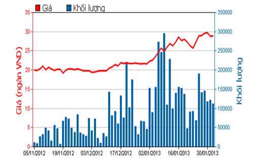 Diễn biến giá cổ phiếu HAG trong 3 tháng qua. Nguồn: HOSE.<br>