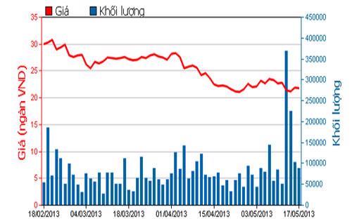 Diễn biến giá cổ phiếu HAG trong 3 tháng qua - Nguồn: HOSE.<br>