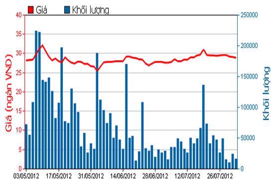 Diễn biến giá cổ phiếu HAG trong 3 tháng qua - Nguồn: HOSE.