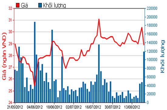 Diễn biến giá cổ phiếu HAG trong 3 tháng qua. Nguồn: HOSE.