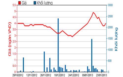 Diễn biến giá cổ phiếu HAX trong 3 tháng qua - Nguồn: HOSE.<br>