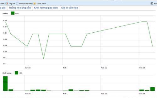 Diễn biến giá cổ phiếu HBS trong tháng qua. Nguồn: HNX.<br>