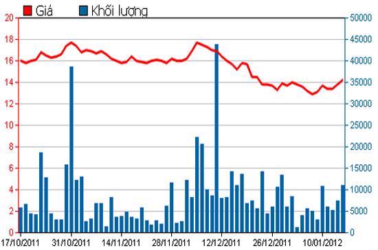 Diễn biến giá cổ phiếu HCM trong 3 tháng qua. Nguồn: HSX.