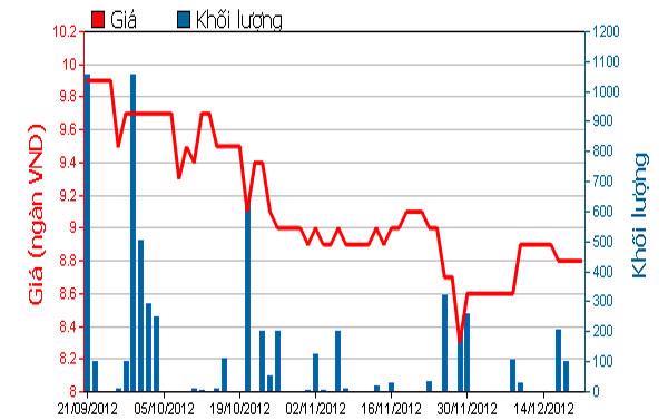 Diễn biến giá cổ phiếu HLG trong 3 tháng qua. Nguồn: HOSE.<br>