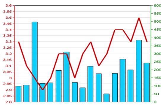 Diễn biến giá cổ phiếu HPC trong 3 tháng qua. Nguồn: HNX.
