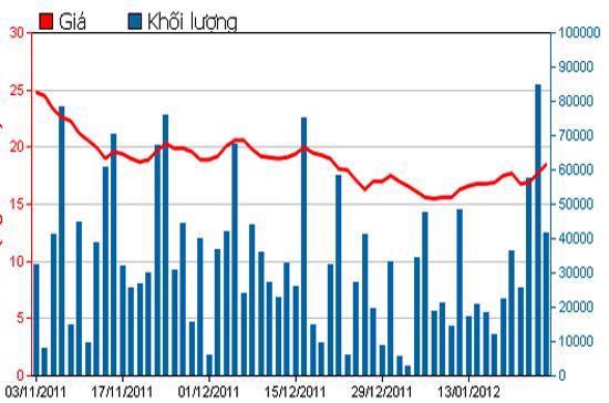 Diễn biến giá cổ phiếu HPG trong 3 tháng qua. Nguồn: HSX.