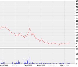 Biểu đồ diễn biến giá cổ phiếu HPS kể từ tháng 5/2008 đến nay - Nguồn ảnh: VNDS.