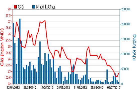 Biểu đồ giá cổ phiếu HPG 3 tháng qua - Nguồn: HOSE.
