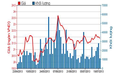 Diễn biến giá cổ phiếu HSC trong 3 tháng qua - Nguồn: HOSE.<br>