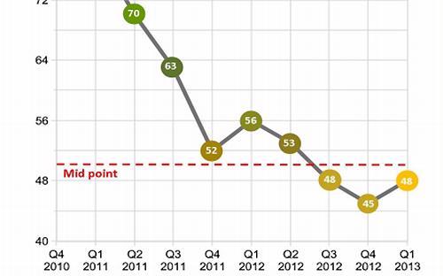 Kết quả khảo sát Chỉ số kinh doanh của các doanh nghiệp châu Âu tại Việt Nam trong các quý gần đây.<br>
