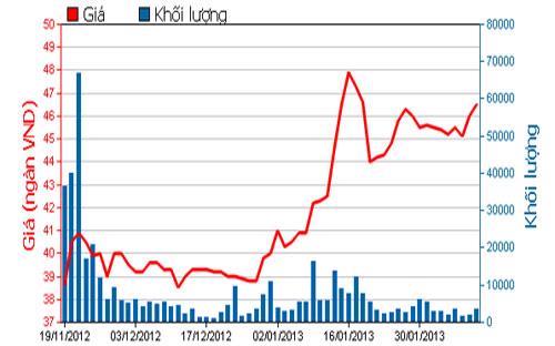 Diễn biến giá cổ phiếu KDC trong 3 tháng qua - Nguồn: HOSE.<br>