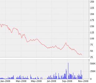 Biểu đồ diễn biến giá cổ phiếu KDC từ đầu năm 2008 đến nay - Nguồn ảnh: VNDS.