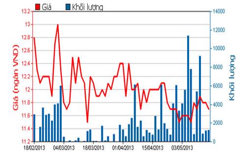 Diễn biến giá cổ phiếu KHA trong 3 tháng qua - Nguồn: HOSE.<br>