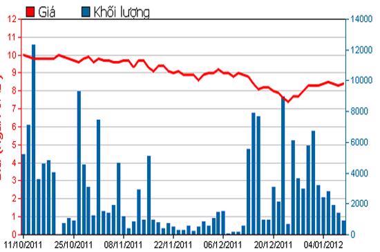 Diễn biến giá cổ phiếu KHA trong 3 tháng qua. Nguồn: HSX.