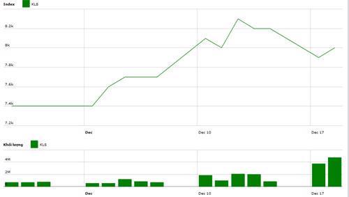 Diễn biến giá cổ phiếu KLS trong tháng qua. Nguồn: HNX.<br>